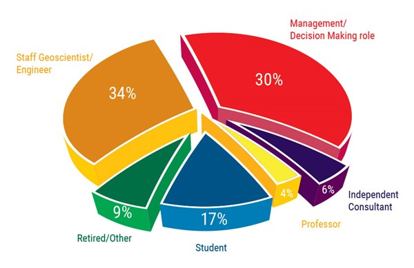 ACE 2017 pie chart of attendees roles