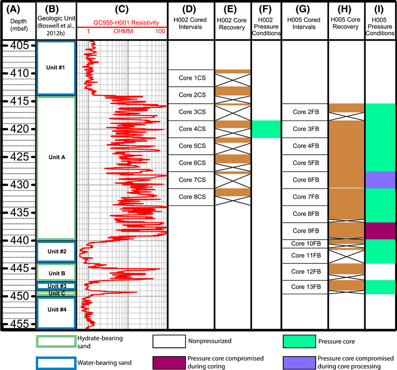 Figure 4. Core recovery during The University of Texas-Gulf of Mexico 2-1 (UT-GOM2-1) Hydrate Pressure Coring Expedition from holes H002 and H005. (A) Depth in meters below seafloor (mbsf). (B) Geologic units from Boswell et al. (2012b). (C) Ring resistivity from GC 955-H001. (D) H002 cored intervals. (E) Core recovery of H002. (F) Pressure conditions from core recovered from H002. (G) H005 cored intervals. (H) Core recovery of H005. (I) Pressure conditions from core recovered from H005. The H002 hole had low recovery, with only one core maintaining pressure (Thomas et al., 2020, this issue), whereas H005 had better recovery through the high-resistivity zone of unit A (cores 2FB-10FB), with low recovery in the upper and lower bounding units (core 1CS-1 in unit 1 and core 11FB in unit 2, respectively) (Thomas et al., 2020, this issue).