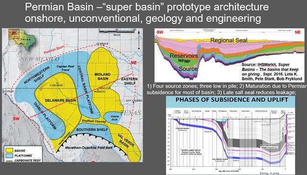 Super Basins